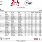 2018-2019 FIM世界耐久選手権シリーズ ル・マン24時間耐久レース 予選2回目結果