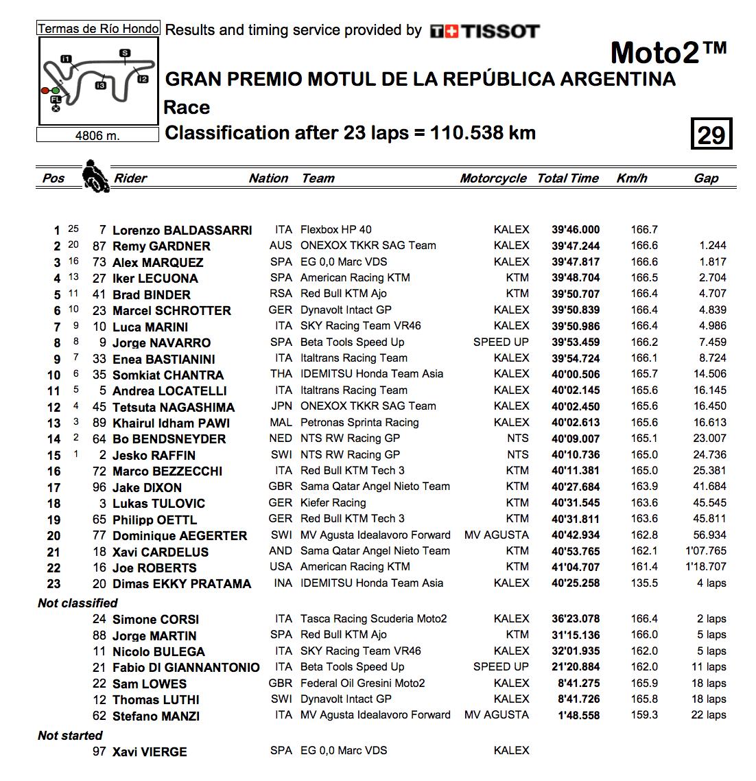 Moto2 2019アルゼンチンGP 決勝レース結果