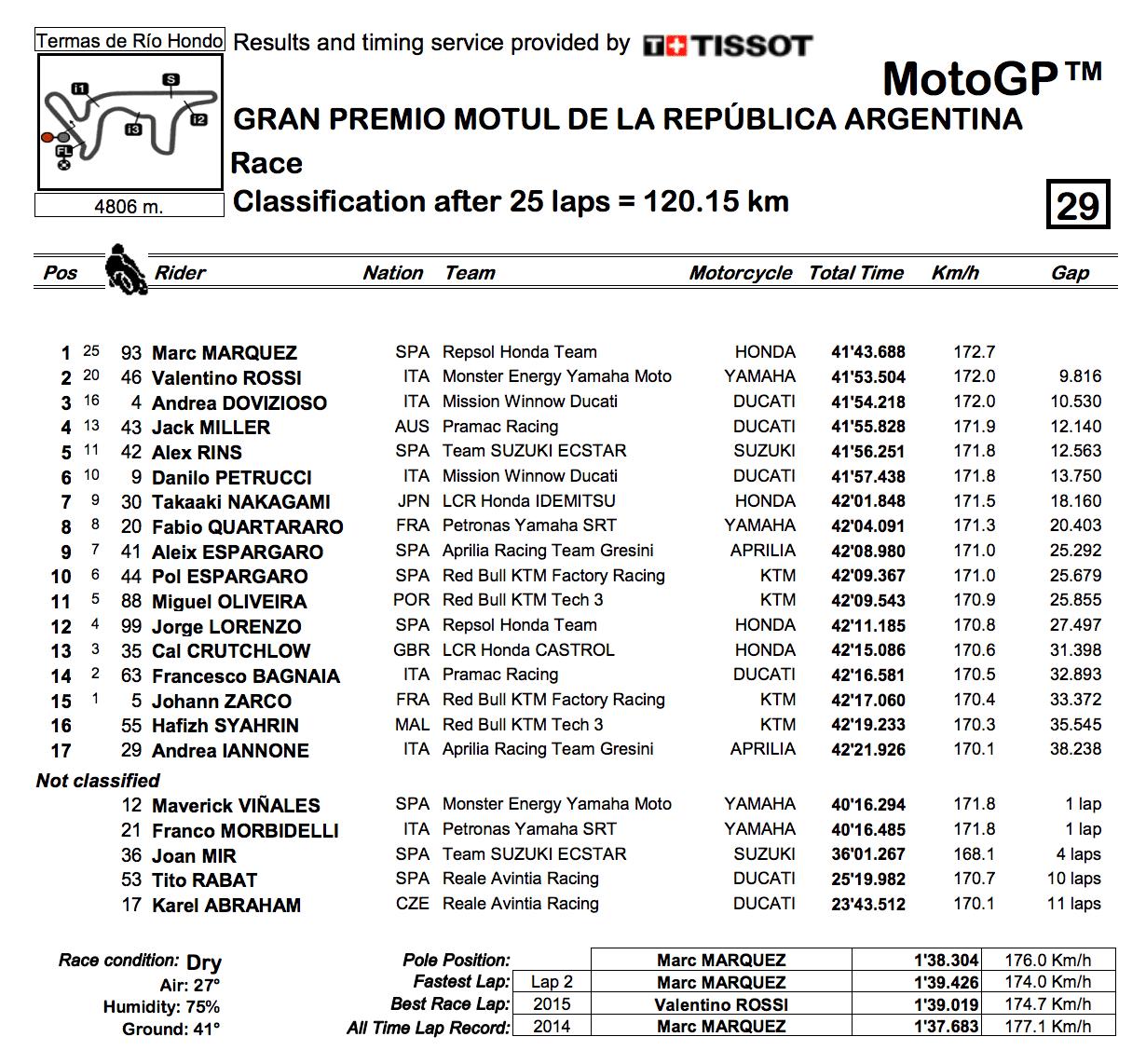 MotoGP2019アルゼンチンGP 決勝結果