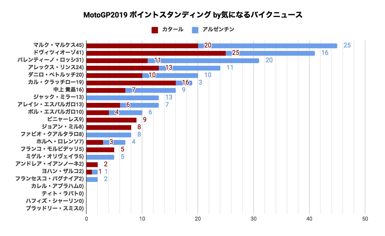 MotoGP2019 ポイントスタンディング(2019/04/01時点)