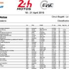 2018-2019 FIM世界耐久選手権シリーズ ル・マン24時間耐久レース 練習走行結果