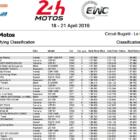 2018-2019 FIM世界耐久選手権シリーズ ル・マン24時間耐久レース 予選1回目結果