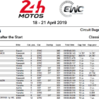 2018-2019 FIM世界耐久選手権シリーズ ル・マン24時間耐久レース 開始から10時間の結果
