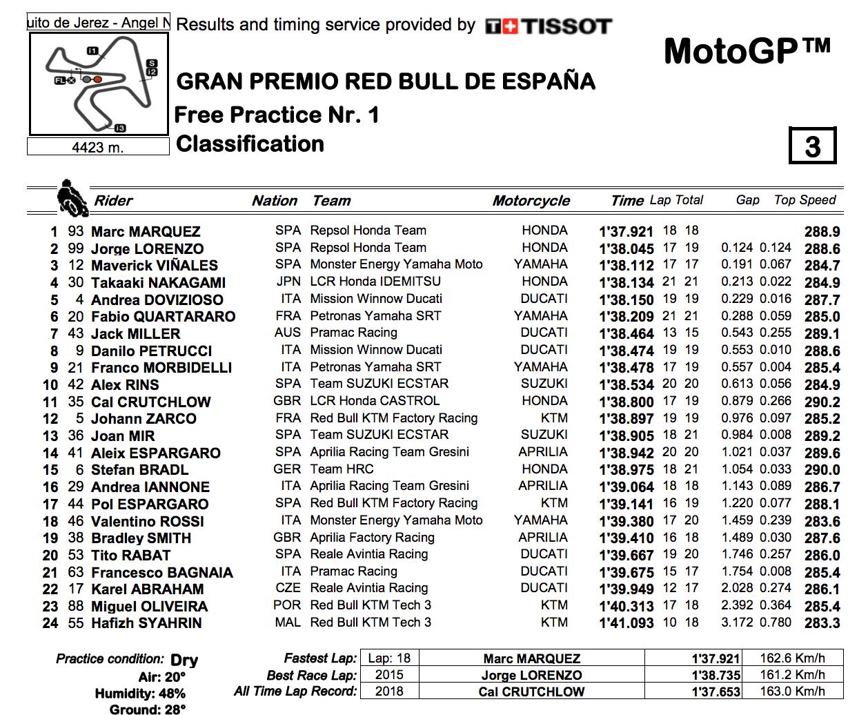 MotoGP2019ヘレスGP FP1結果