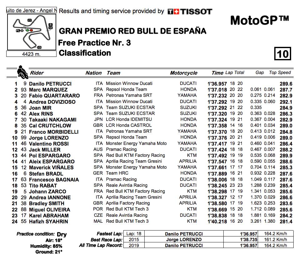 MotoGP2019ヘレスGP FP3結果