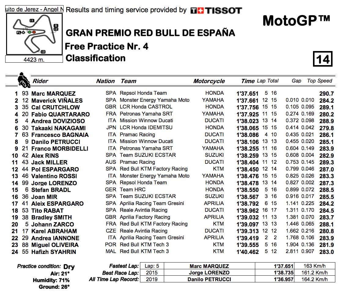 MotoGP2019ヘレスGP FP4結果