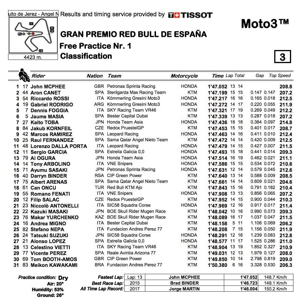 Moto3 2019ヘレスGP FP1結果