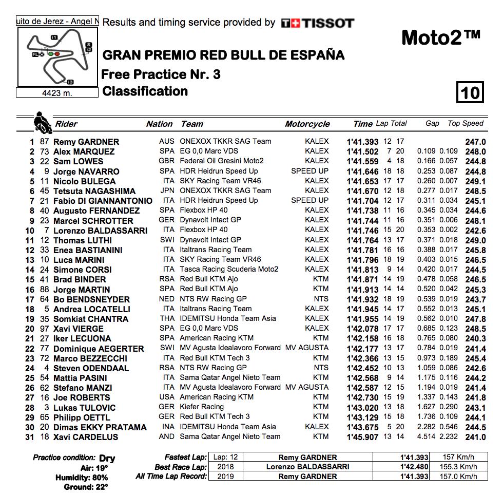 Moto2 2019ヘレスGP FP3結果