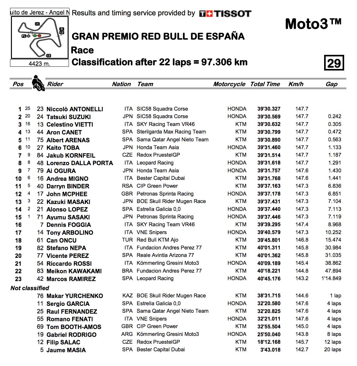 Moto3 2019ヘレスGP決勝レース結果
