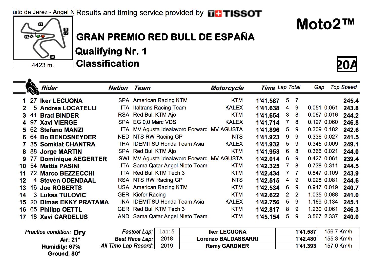 Moto2 2019ヘレスGP Q1結果