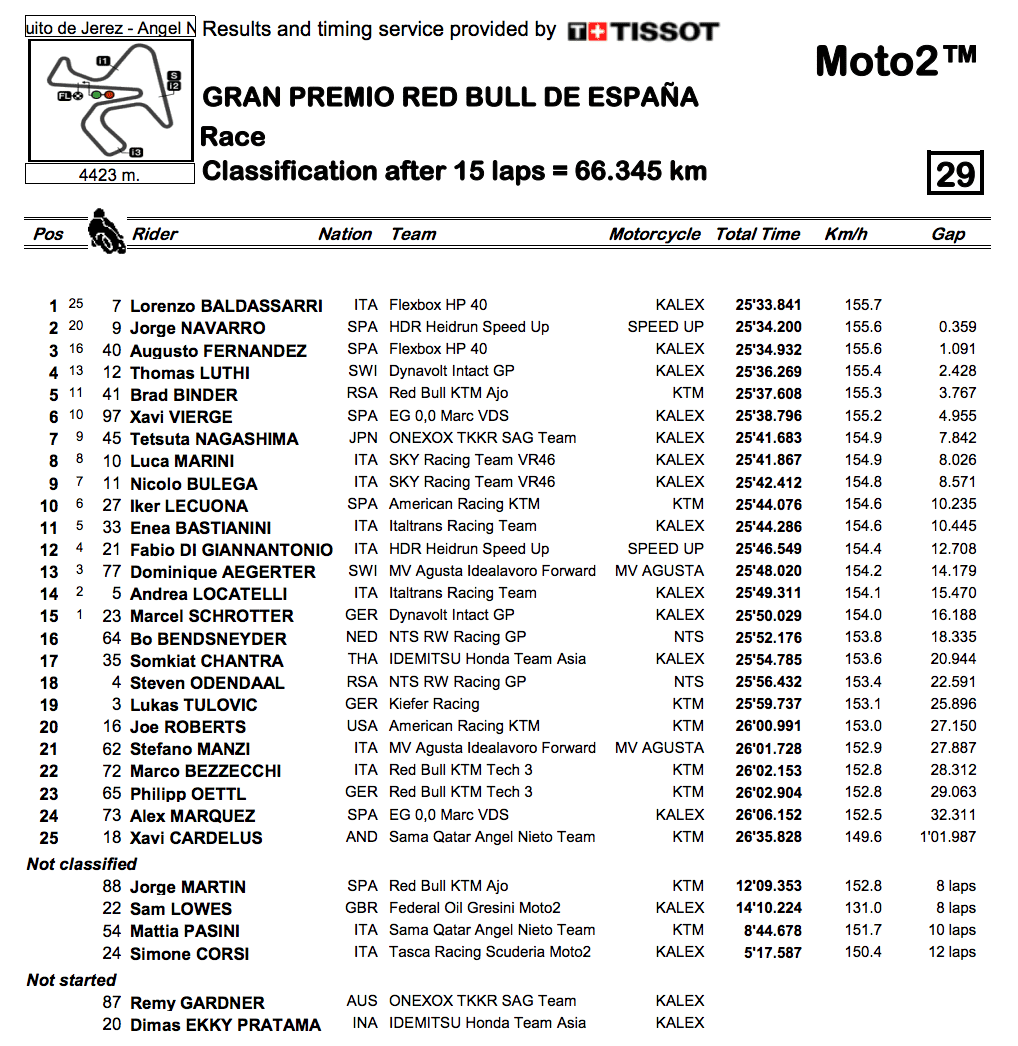 Moto2 2019ヘレスGP 決勝レース結果