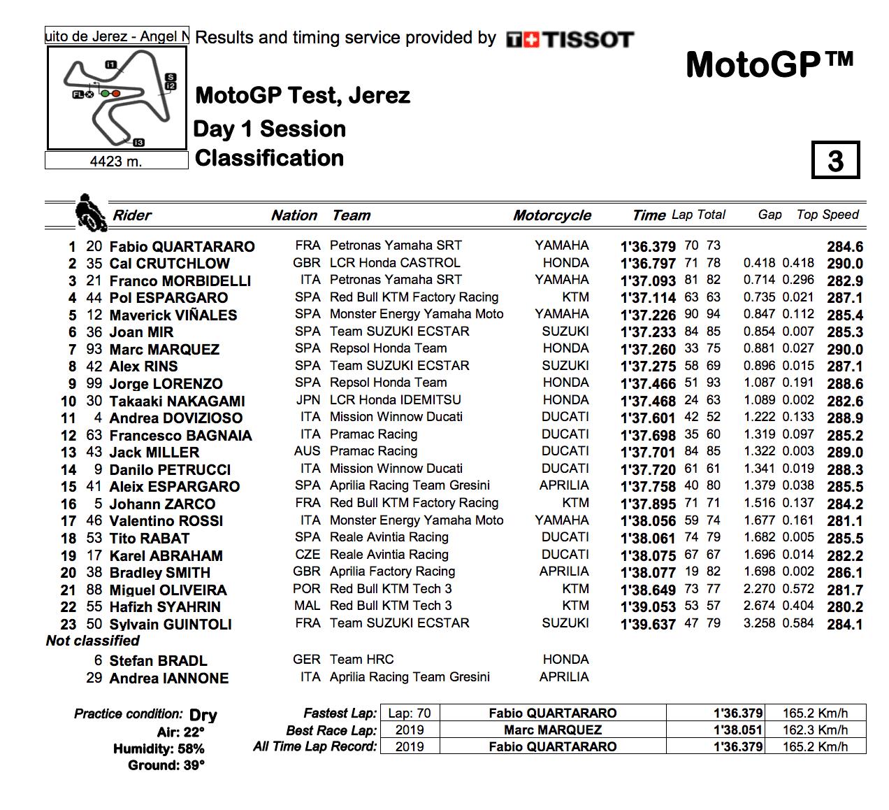 MotoGP2019 ヘレステスト結果