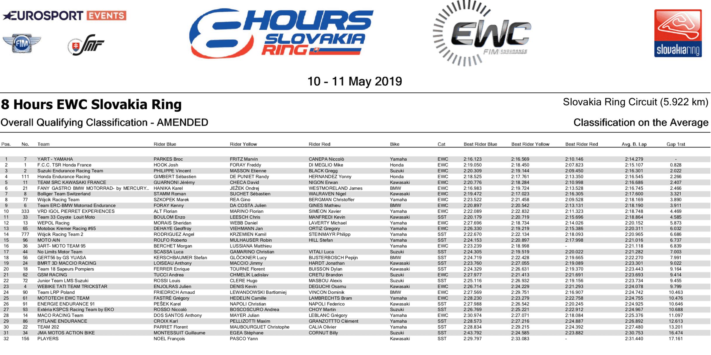 2018-2019 FIM世界耐久選手権シリーズ スロベキアリンク8時間耐久レース 予選結果