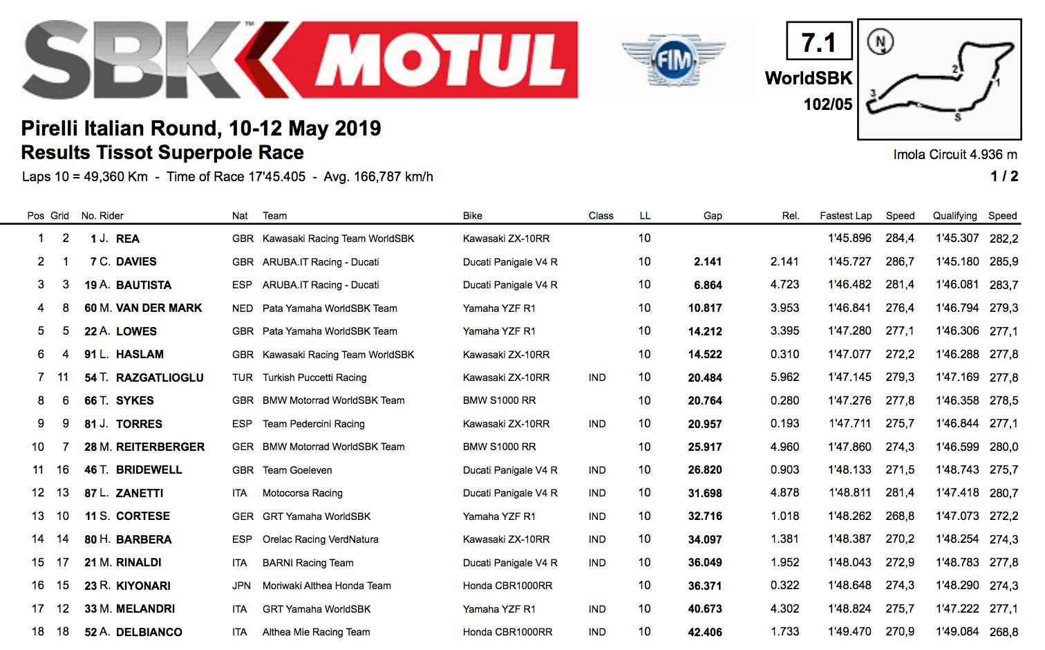 SBK第5戦イモラ スーパーポールレース結果
