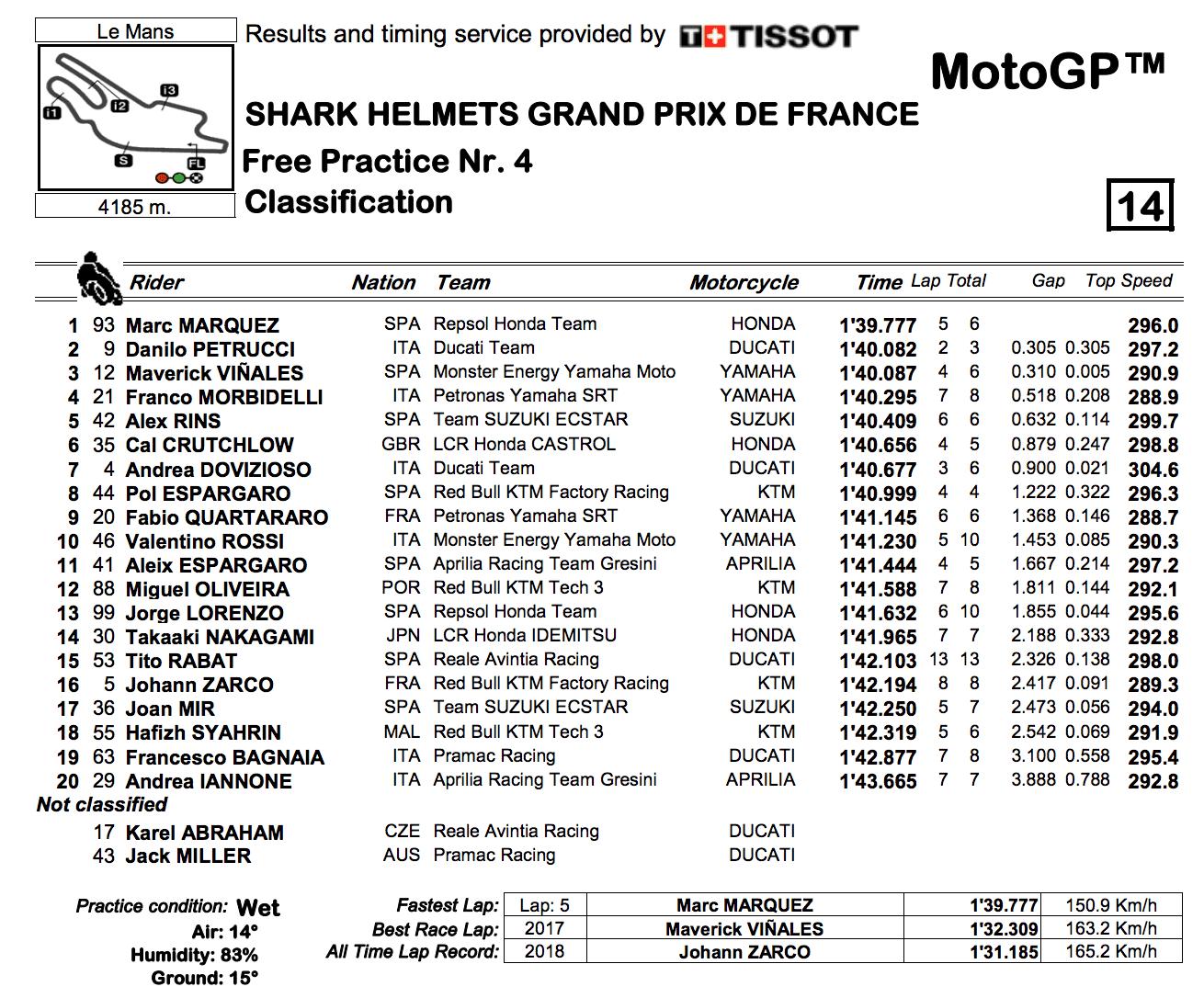 MotoGP2019フランスGP FP4結果