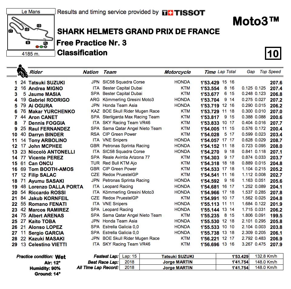 Moto3 2019フランスGP FP3結果