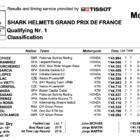 Moto3 2019フランスGP Q1結果