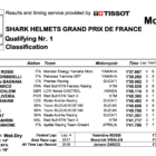 MotoGP2019フランスGP Q1結果