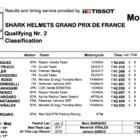 MotoGP2019フランスGP Q2結果