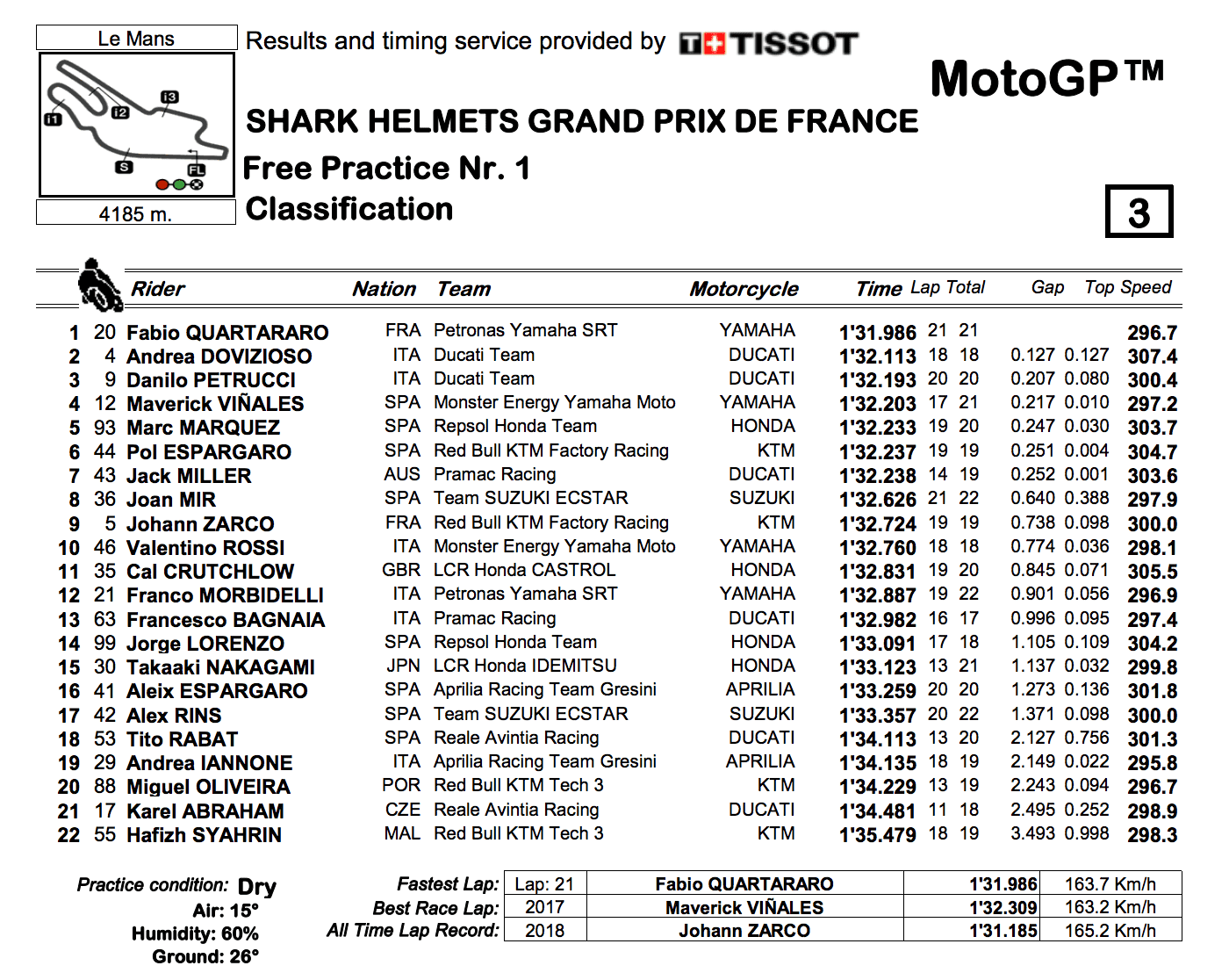 MotoGP2019フランスGP FP1結果