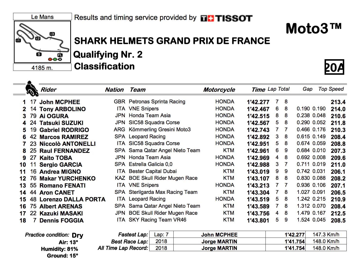 Moto3 2019フランスGP Q2結果