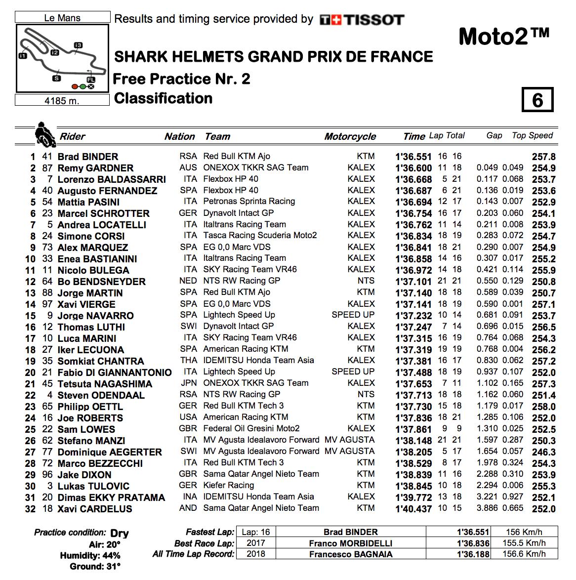 Moto2 2019フランスGP FP2結果