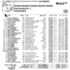 Moto2 2019フランスGP FP3結果