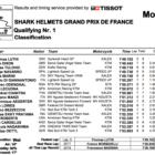 Moto2 2019フランスGP Q1結果