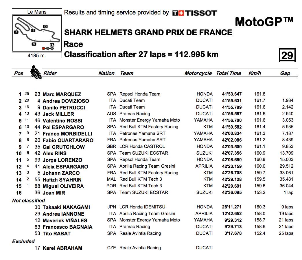 MotoGP2019フランスGP 決勝レース結果