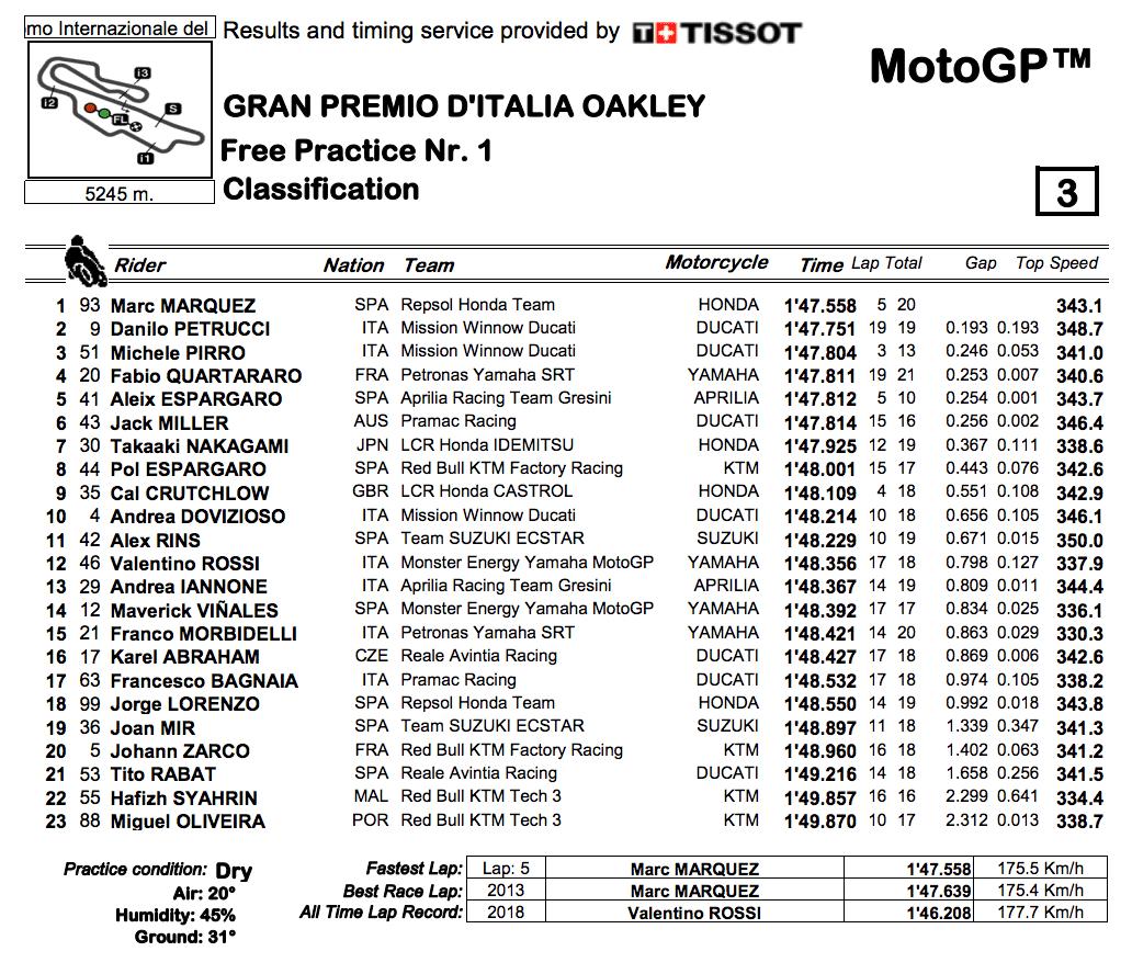 MotoGP2019イタリアGP FP1結果