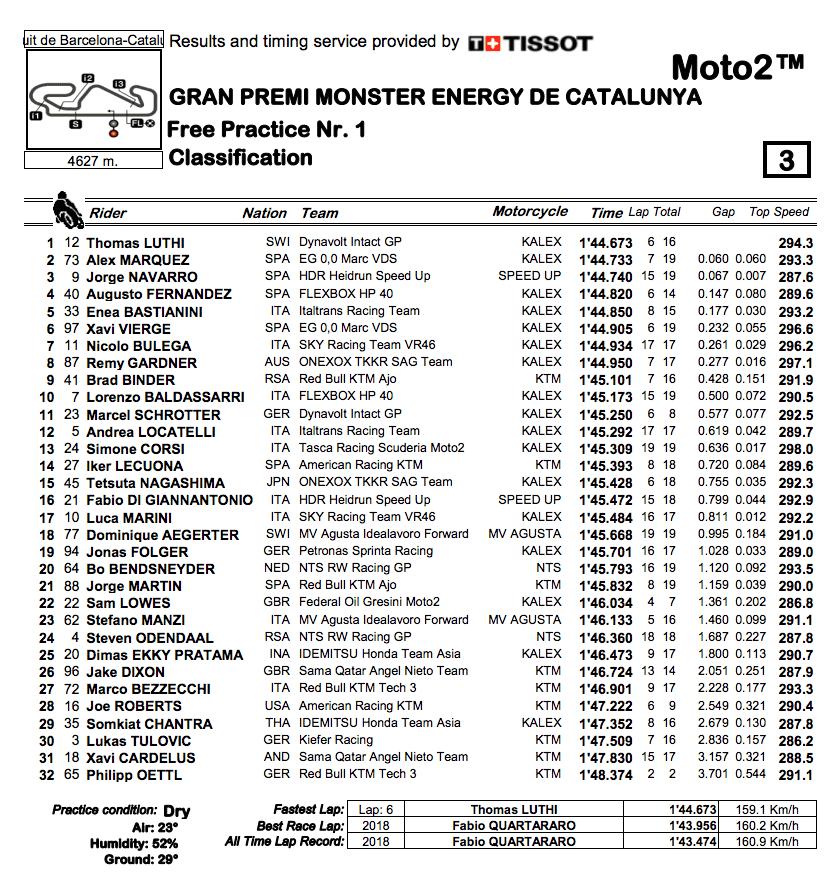Moto2 2019カタルーニャGP FP1結果