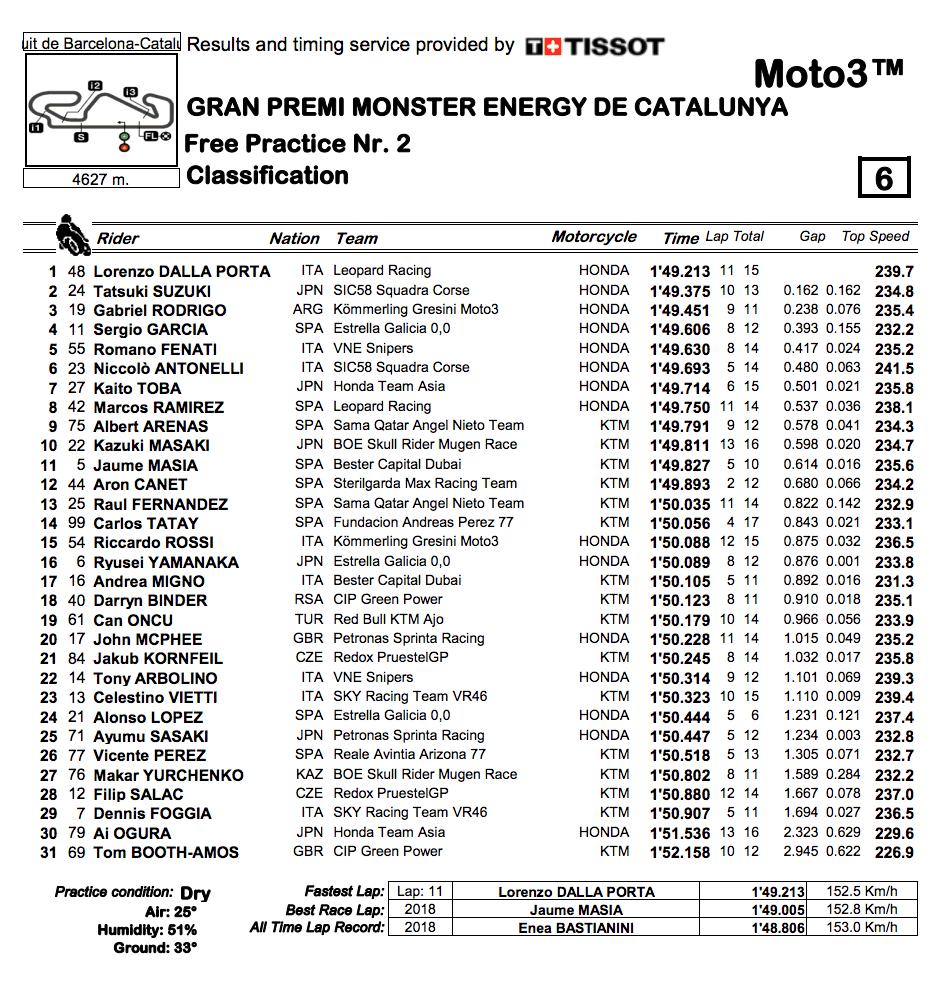 Moto3 2019カタルーニャGP FP2結果