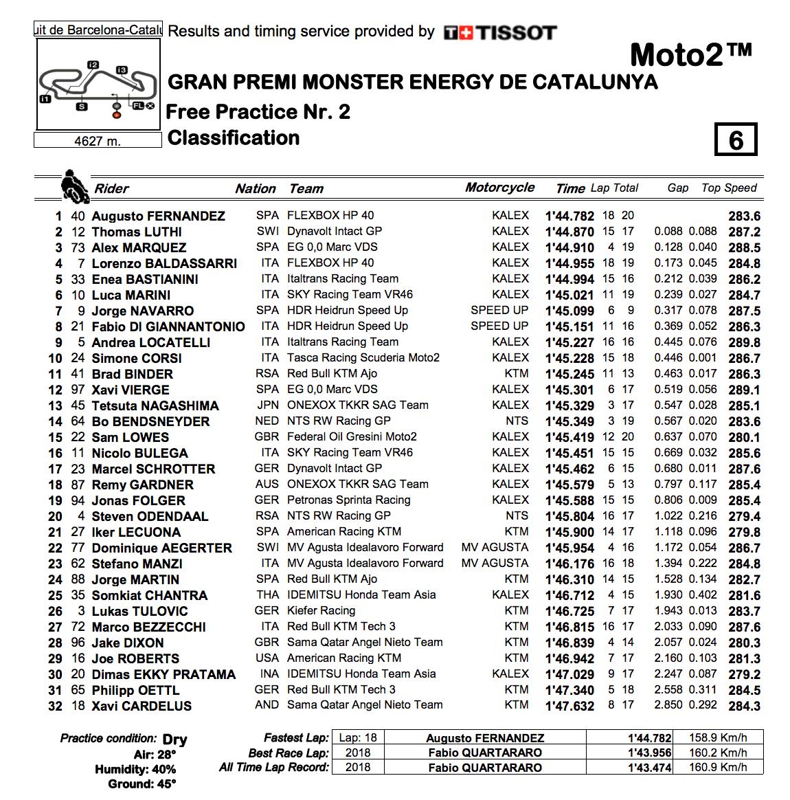 Moto2 2019カタルーニャGP FP2結果