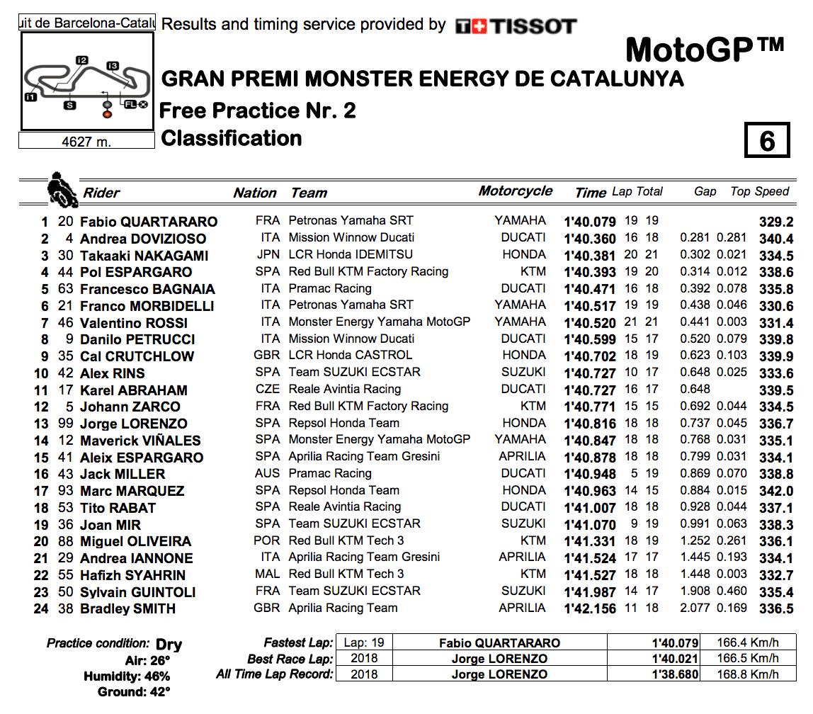 MotoGP2019カタルーニャ FP2結果