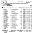 Moto3 2019カタルーニャGP ウォームアップ結果