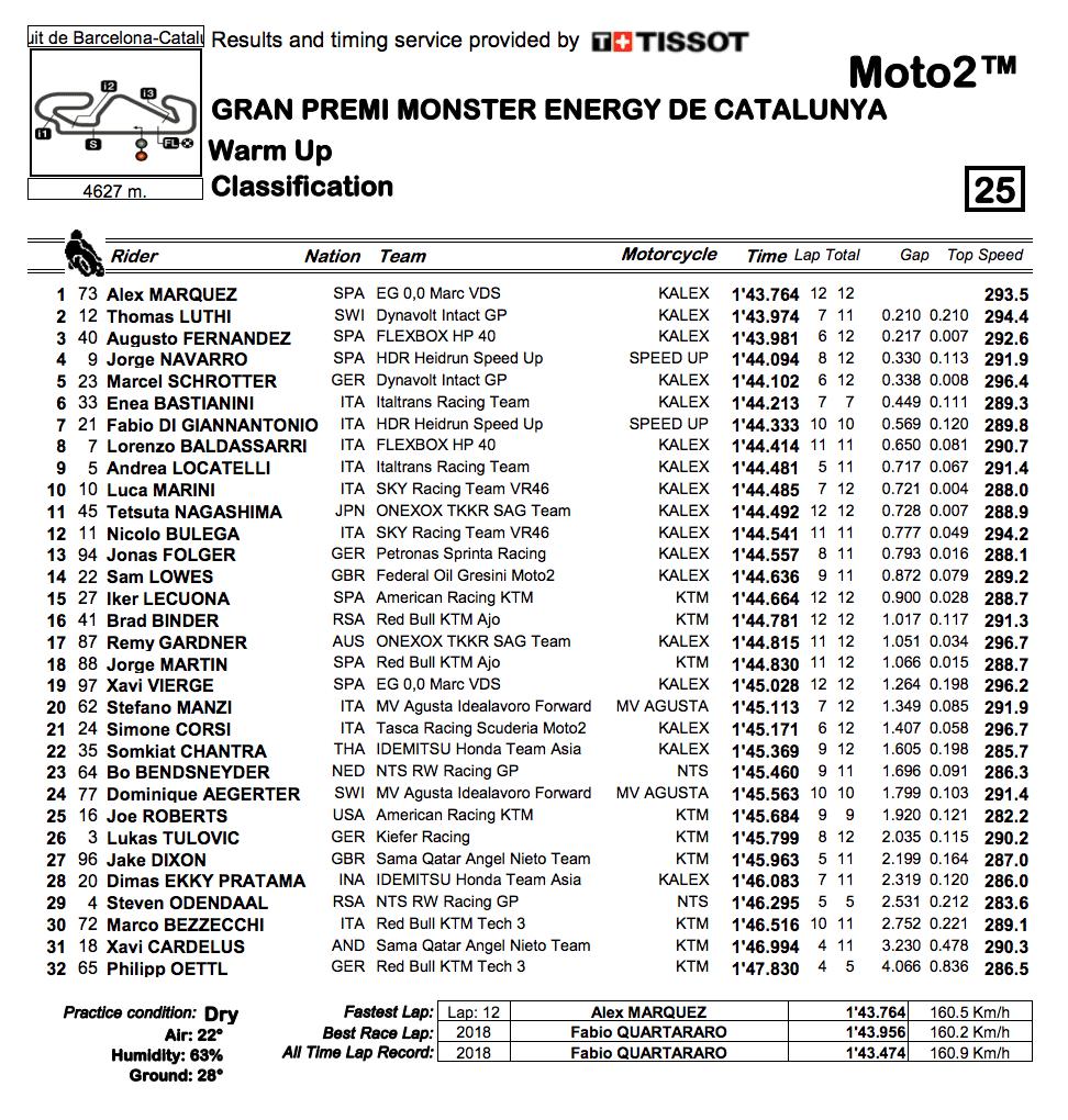Moto2 2019カタルーニャGP ウォームアップ結果