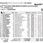 MotoGP2019カタルーニャ ウォームアップ結果