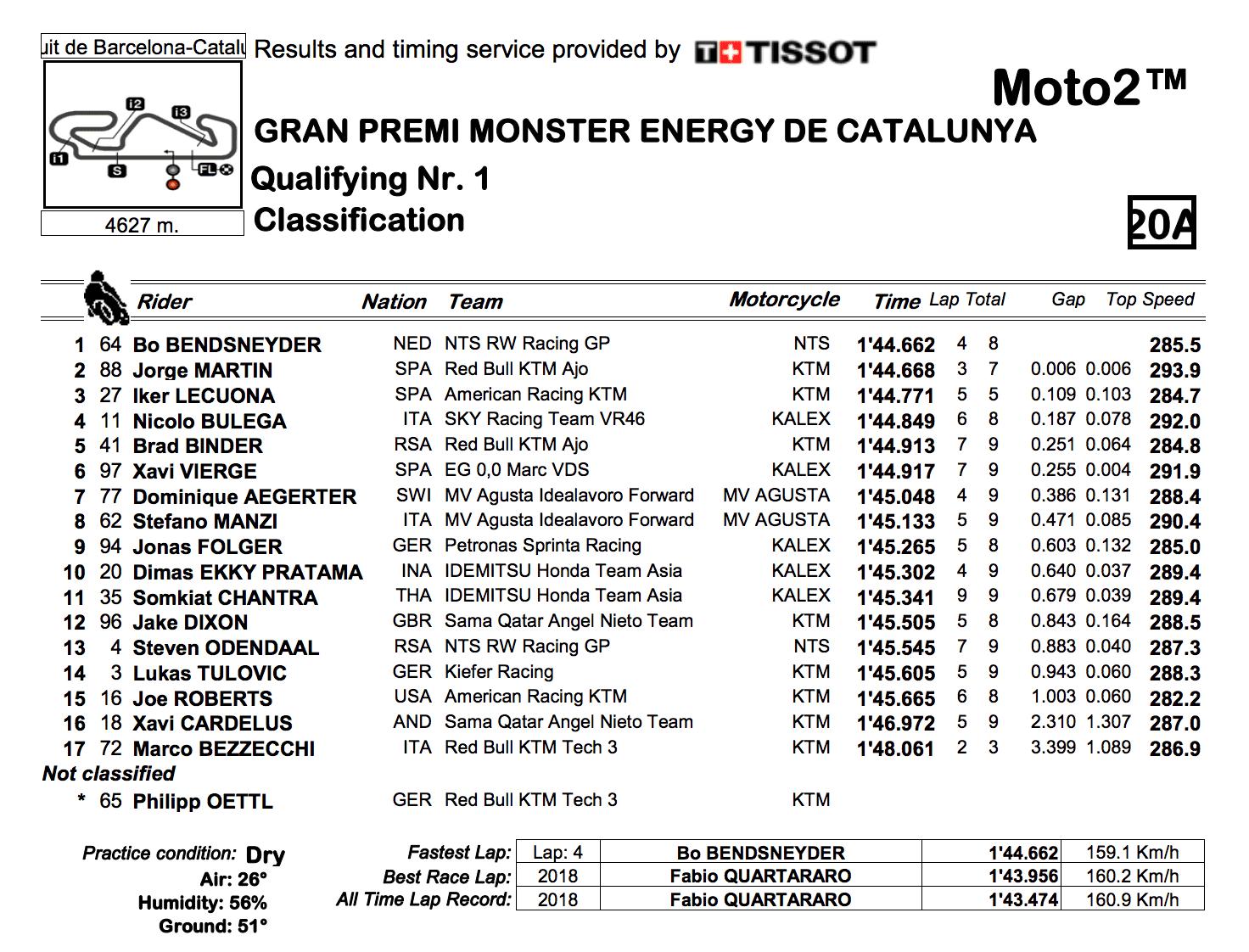 Moto2 2019カタルーニャGP Q1結果