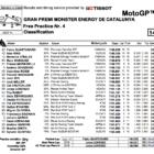 MotoGP2019カタルーニャ FP4結果