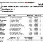 MotoGP2019カタルーニャ Q1結果