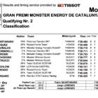 MotoGP2019カタルーニャ Q2結果