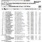 Moto2 2019カタルーニャGP 決勝レース結果