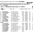MotoGP2019カタルーニャ 決勝レース結果