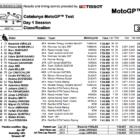 MotoGP2019 カタルーニャテスト結果