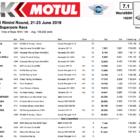 SBK第7戦ミサノ スーパーポールレース結果