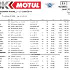 SBK第7戦ミサノ レース1結果