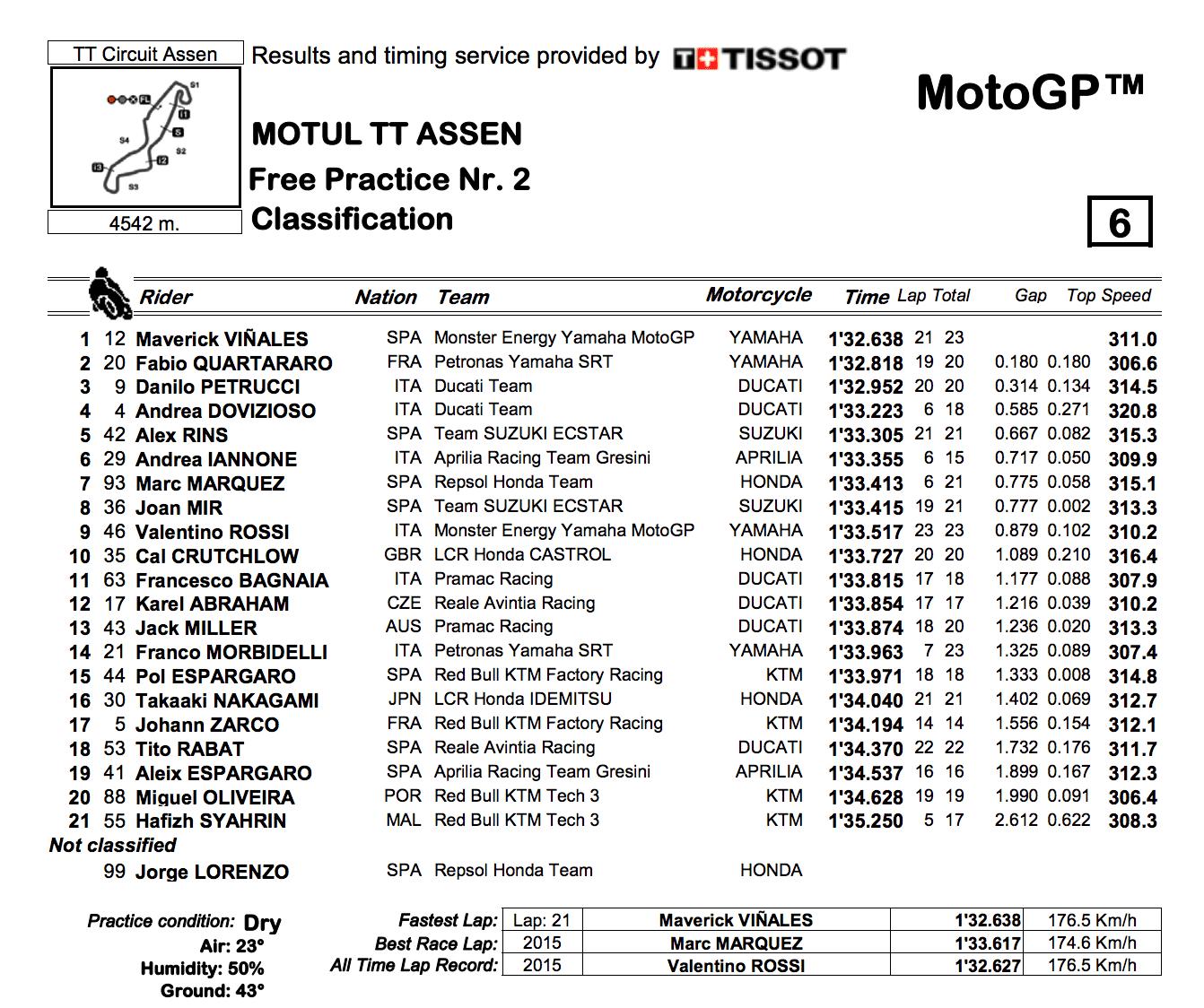 MotoGP2019オランダGP FP2結果