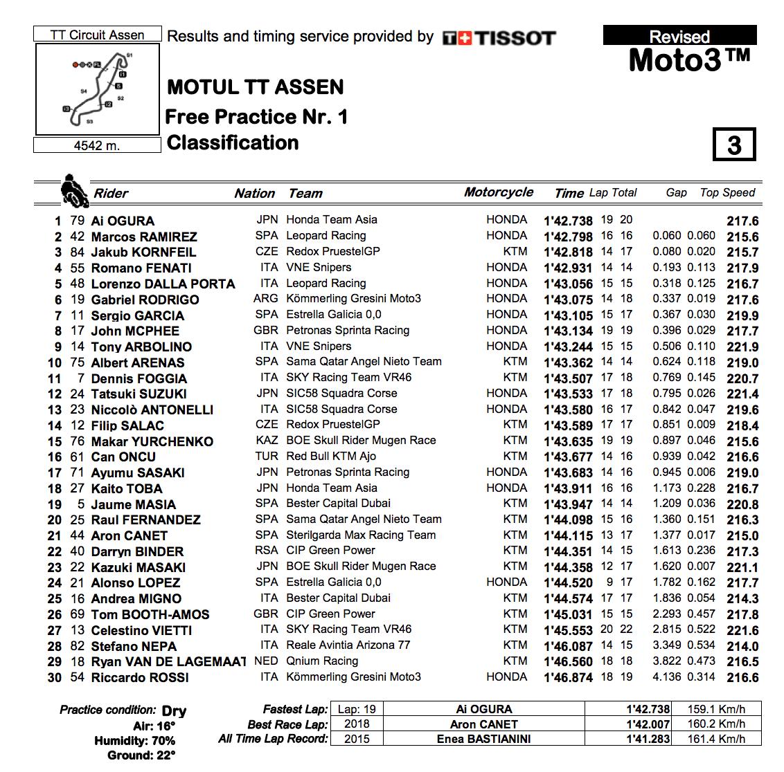Moto3 2019オランダGP FP1結果