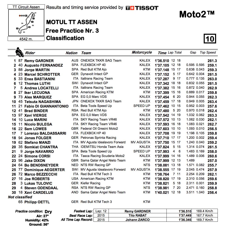 Moto2 2019オランダGP FP3結果