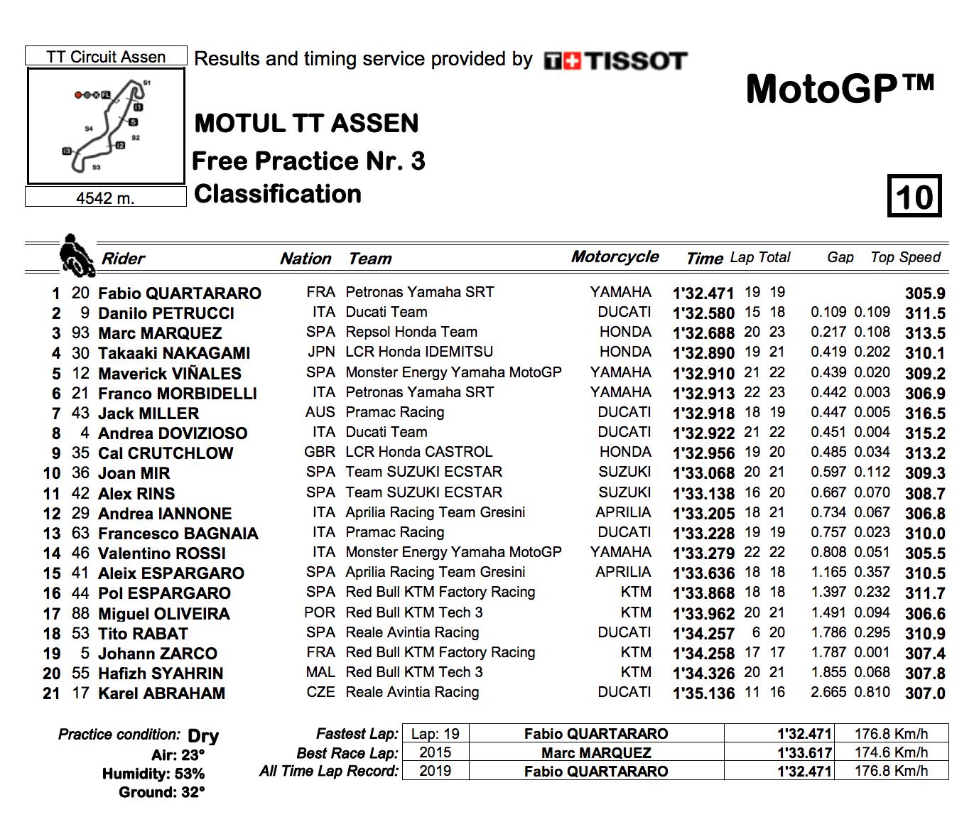 MotoGP2019オランダGP FP3結果